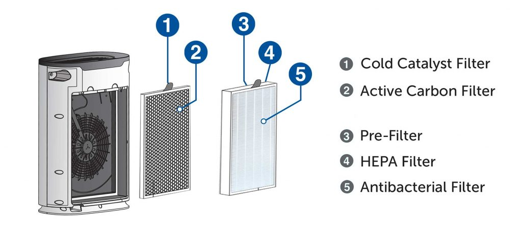 Air Purifier Dealers in Bangalore